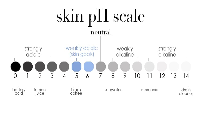 skin pH scale kaia naturals