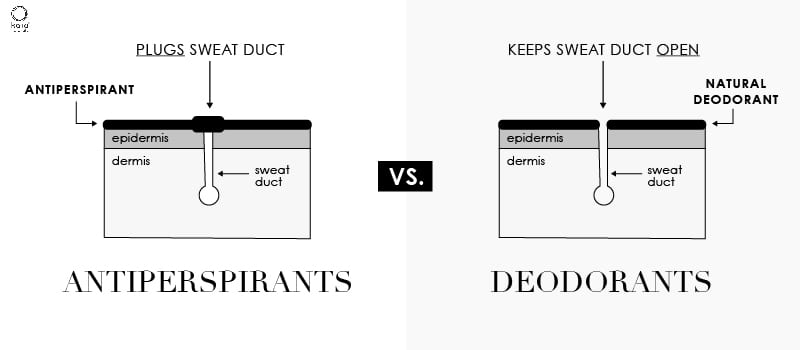 Deodorants vs. Antiperspirants: What is the Difference?