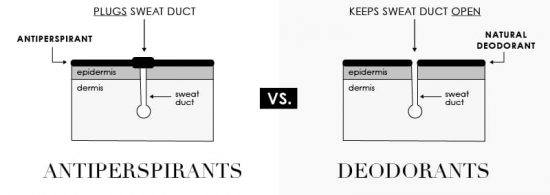 antiperspirant-vs-deodorant-whats-the-difference-kaianaturals-v2