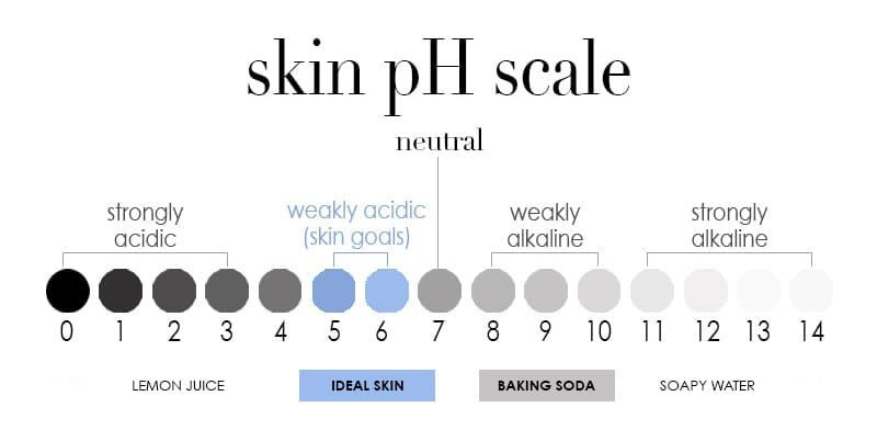 ideal skin pH is 5.5, baking soda pH level is 9